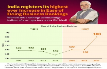 World Banks Doing Business Report 2018 - India jumped 30 places to stand at 100 in the new ranking